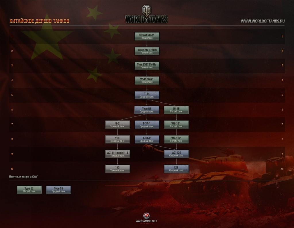 Дерево китайских танков