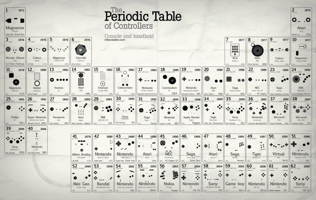 Периодическая система геймпадов